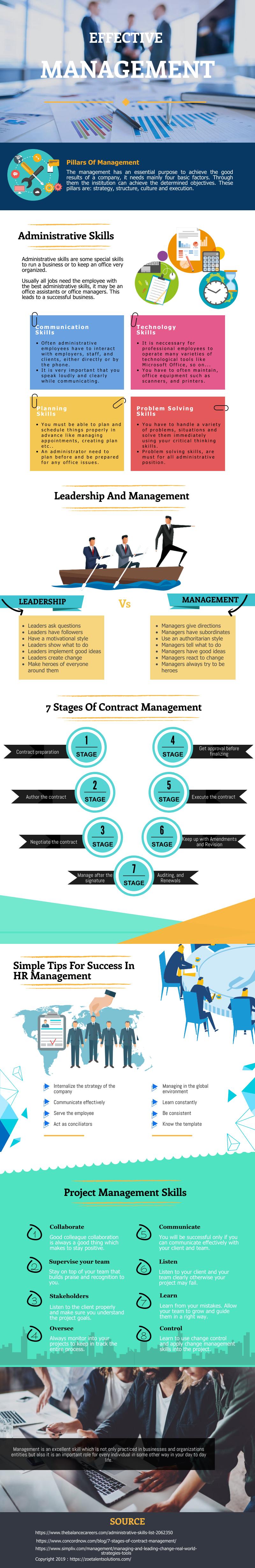 original infographic-effective management